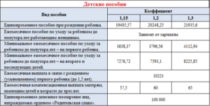 Пособие при рождении ребенка в 2020 году в челябинске