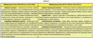 66 фз о садоводческих на 2020 год с изменениями и комментариями