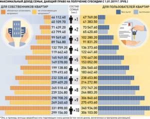 Таблица Доходов Семьи Для Субсидии В Москве 2020