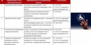 Льготы Инвалидам 2 Группы В 2020 Году В Ростовской Области