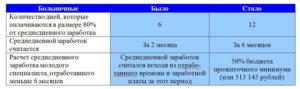 Радикулопатия срок больничного 120 дней