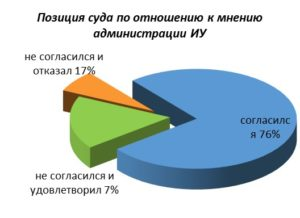 Отрицательная статистика по удо