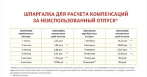 Сколько положено компенсации за неиспользованный отпуск если отработано 11 месяце