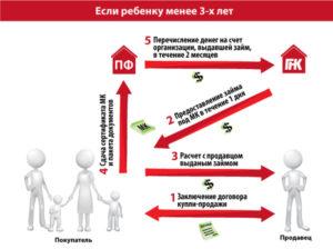 Сделки с материнским капиталом особенности