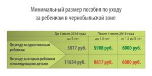 Чернобыльская зона в тульской области пенсия 2020