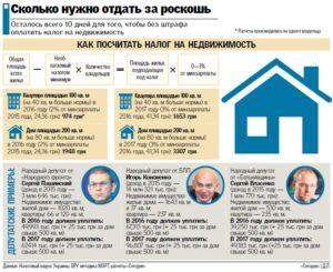 Налог на дом от площади