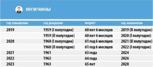Пенсия родившимся в 1960 году