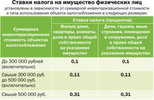 Налог с продажи нежилого помещения ип в 2020 году