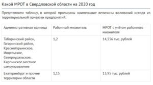 Районный коэффициент в иркутской области 2020
