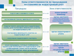 Постановка на учет линейных объектов 2020