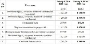 Ежегодная компенсация ветеранам труда в лен обл в в январе9019 г сколько будет