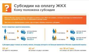 Как Получить Субсидию На Квартиру От Государства В Московской Области