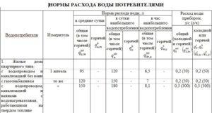 За Воду По Нормативам На 1 Чел В Ростове На Дону