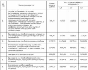 Губернаторские выплаты за второго ребенка в 2020 в ростовской области