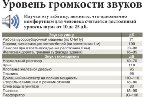 До Скольки Можно Шуметь В Квартире В Челябинске
