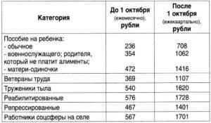 Едв ветеранам труда в московской области в 2020 году