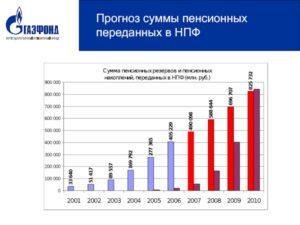 Сколько нпф в россии существует на данный момент 2020