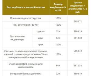 Сколько процентов с пенсии снимают с работающего пенсионера
