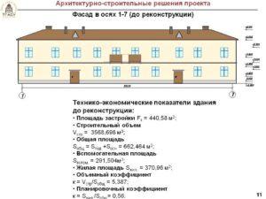 Как Правильно Определить Площадь Двухэтажного Здания Для Определения Налога
