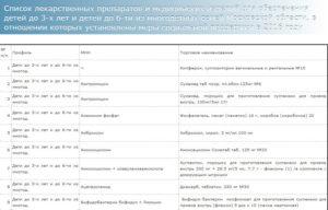 Список лекарств бесплатных для детей до 3 на 2020 по республике башкортостан