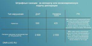 Штрафные санкции за незарегистрированный садовый дом