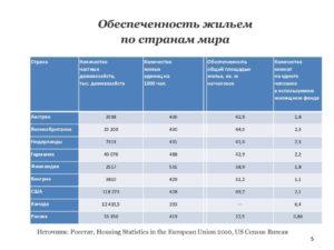 Норматив обеспеченности жильем на 1 человека в екатеринбурге