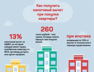 Сколько должно пройти лет когда нельзя получить 13 процент от покупки квартиры