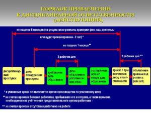 Срок Привлечения К Дисциплинарной Ответственности За Предоставление Недостоверных Сведений Сотрудника Полиции