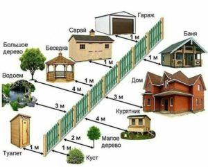Является ли забор собственностью