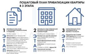 Как узнать участвовал ли я в приватизации квартиры