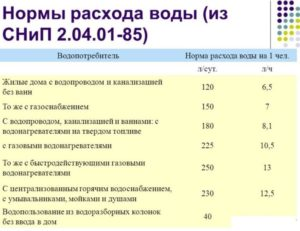 Челябинск Норма Воды На 1 Человека