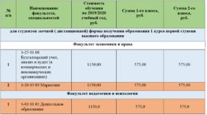 Сколько стоит один день в детском саду омска в 2020