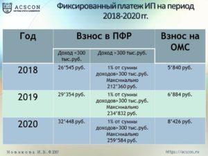 Сколько платят за ип в год