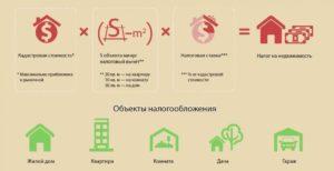 Как Подсчитать Площадь Дома Для Налогообложения