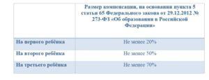 Компенсация За Детский Сад В 2020 Году В Московской Области
