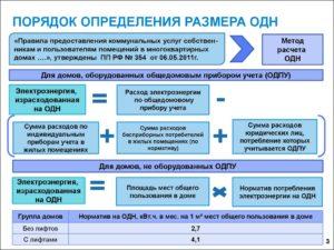 Пп 354 расчет электричества по нормативу