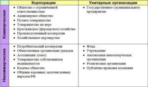 Госкорпорация и унитарные предприятия отличая