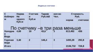 Цена за куб холодной воды по счетчику 2020 московская область
