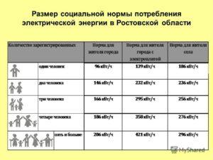 Каков Норматив Потребления Электроэнергии В Ростовской Области