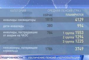 Когда повысят пенсии чернобыльцам в россии