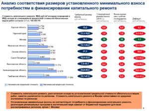 Ставка Платежа За Капремонт В Москве