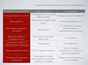 Что выгоднее совмещение или совместительство