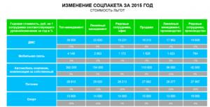 Стоимость Соцпакета Для Инвалидов 2 Группы В 2020 Году