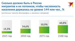 Число трудовых мигрантов в россии на 2020 г составило