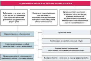 Компенсация за отпуск государственных гражданских служащих при ликвидации предприятия
