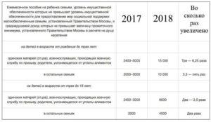 Пособия многодетным иркутск какие документы