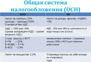 Система налогообложения для перевозчиков с ндс