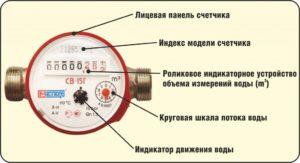 Как Считаются Счётчики Воды Красноярск