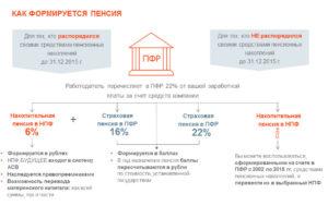 Что если до 31122020 не выбрал компанию куда будут переводиться накопительная часть пенсии  можно это сделать в 2020 году