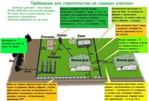 Закон О Строительстве На Скольких Сотках Можно Строить Дом На Земельном Участке В Собственности